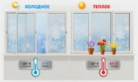 Тёплое и холодное остекление балкона