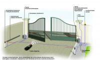 Распашные ворота – классический стиль!